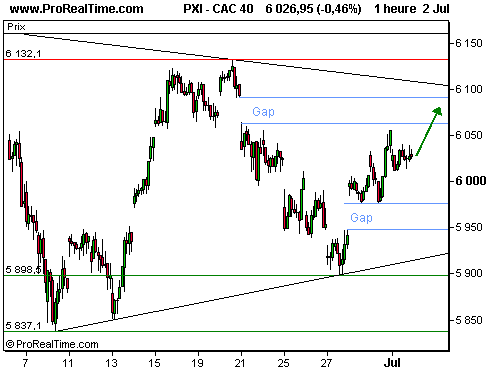 CAC 40 : En route vers les 6100 points ! (©ProRealTime.com)