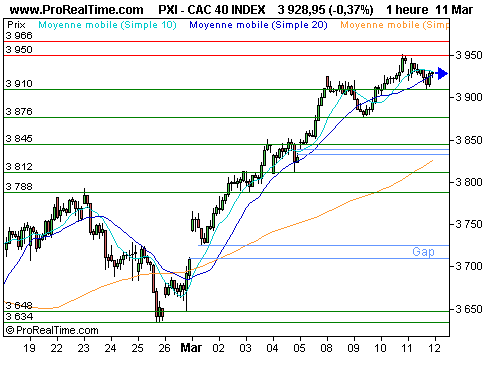 CAC 40 : Wall street maintient le cap (©ProRealTime.com)