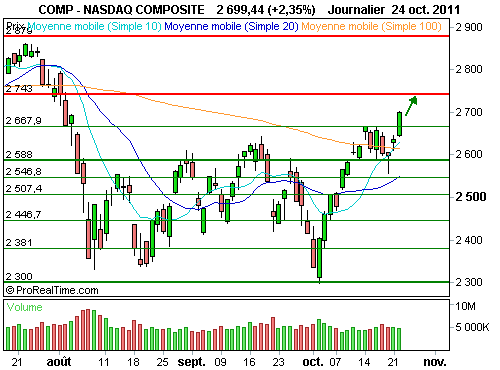 Nasdaq Composite : Le nasdaq, marché actions le plus performant (©ProRealTime.com)