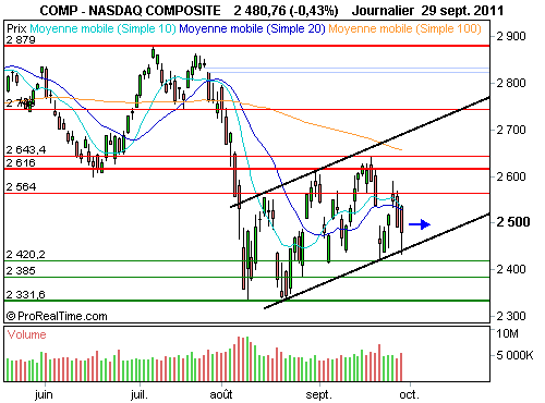 Nasdaq Composite : Le message dévoilé par l'analyse technique (©ProRealTime.com)