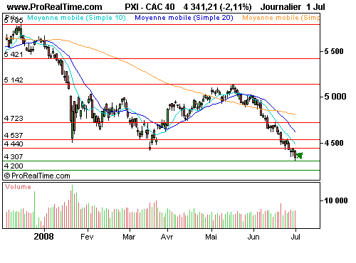 CAC 40 : General motors apaise certaines tensions (©ProRealTime.com)