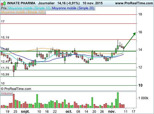 INNATE PHARMA : Pullback sur une zone technique importante (©ProRealTime.com)