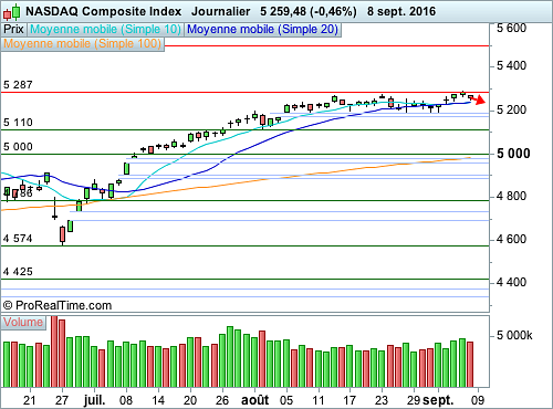 Nasdaq Composite : En manque de motivation (©ProRealTime.com)