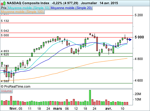 Nasdaq Composite : L'attention va être portée sur la production industrielle (©ProRealTime.com)