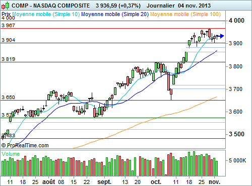 Nasdaq Composite : La consolidation se poursuit (©ProRealTime.com)