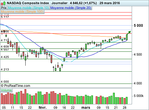 Nasdaq Composite : Le message accommodant de la Fed encourage les acheteurs (©ProRealTime.com)