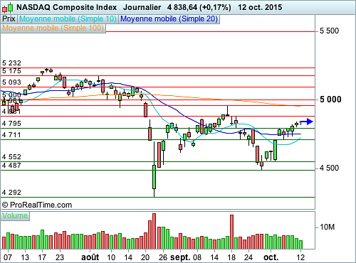 Nasdaq Composite : Les initiatives se font rares (©ProRealTime.com)