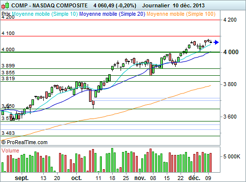 Nasdaq Composite : Manque d'initiative à court terme (©ProRealTime.com)