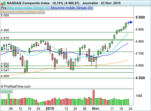 Nasdaq Composite : Pause avant l'ascension finale vers les 5 000 points ? (©ProRealTime.com)