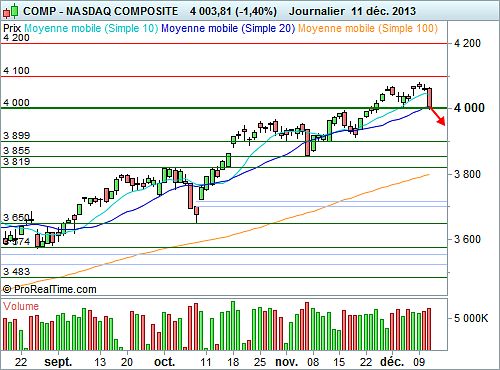 Nasdaq Composite : Reflux possible sous les 4000 points...