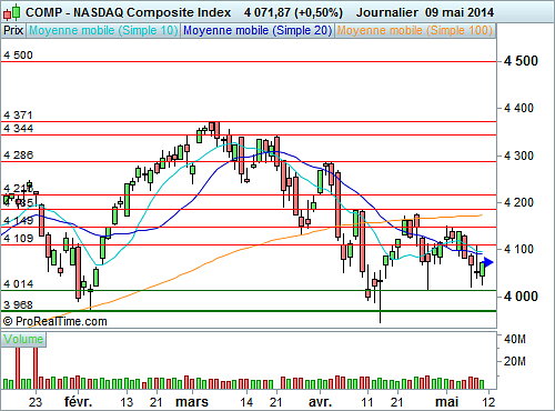 Nasdaq Composite : Une invitation à la couverture (©ProRealTime.com)