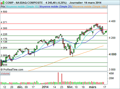 Nasdaq Composite : Une réaction technique à anticiper (©ProRealTime.com)