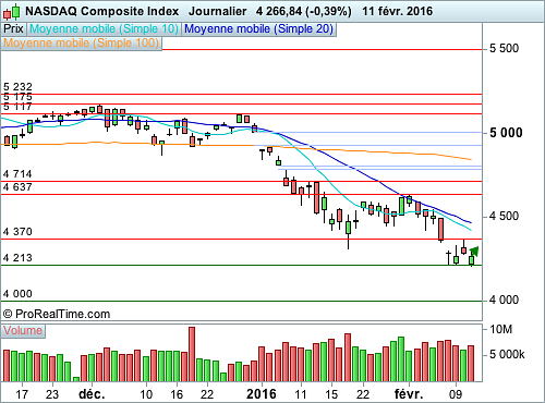Nasdaq Composite : Vers un ajustement technique (©ProRealTime.com)