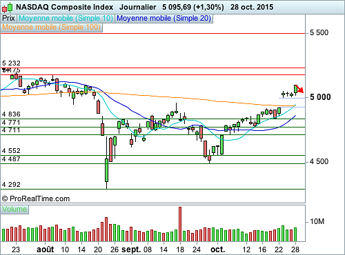 Nasdaq Composite : Vers un léger mouvement de correction (©ProRealTime.com)