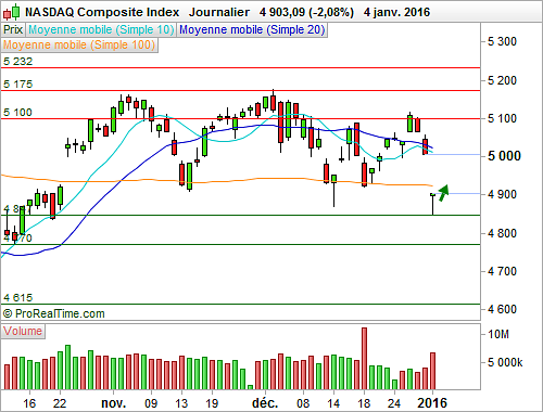Nasdaq Composite : Vers une réaction technique (©ProRealTime.com)