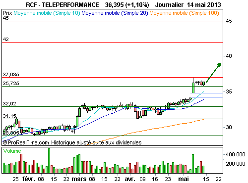 TELEPERFORMANCE : Les acheteurs gardent la main (©ProRealTime.com)