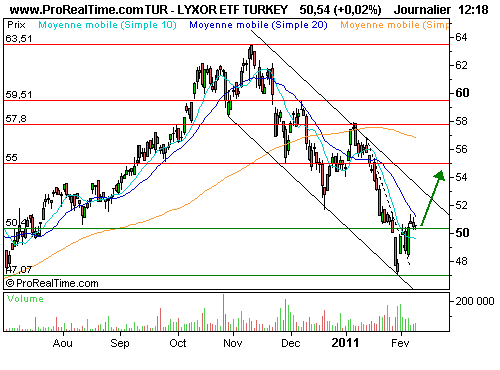 LYXOR ETF TURKEY : Investir en turquie c'est possible (©ProRealTime.com)