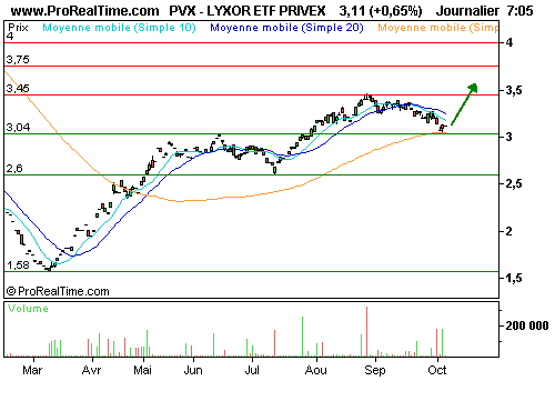 LYXOR ETF PRIVEX : Le <i>private equity</i> vous intéresse ?... (©ProRealTime.com)