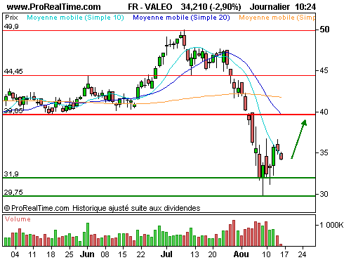 Valeo   50c  1211b : Consolidation opportune sur l'automobile en europe (©ProRealTime.com)