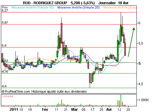 RODRIGUEZ GROUP : Encore du potentiel ! (©ProRealTime.com)