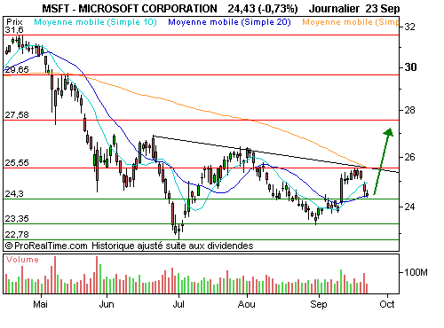 MICROSOFT CORP SPL : Un rebond est possible (©ProRealTime.com)