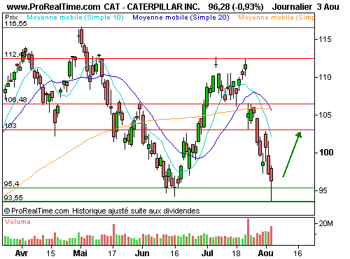 CATERPILLAR INC : Une formation en marteau  (©ProRealTime.com)