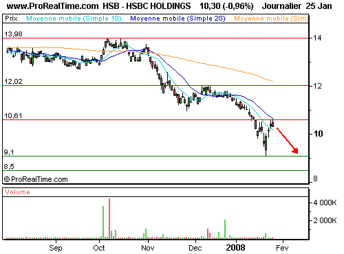 HSBC HOLDINGS : Reprise de la pression vendeuse ? (©ProRealTime.com)