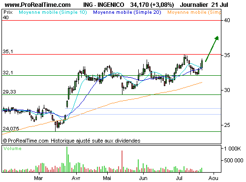 INGENICO GROUP : Un trend haussier fiable (©ProRealTime.com)
