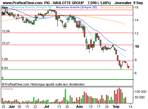 HAULOTTE GROUP : Vers une nouvelle vague de repli (©ProRealTime.com)