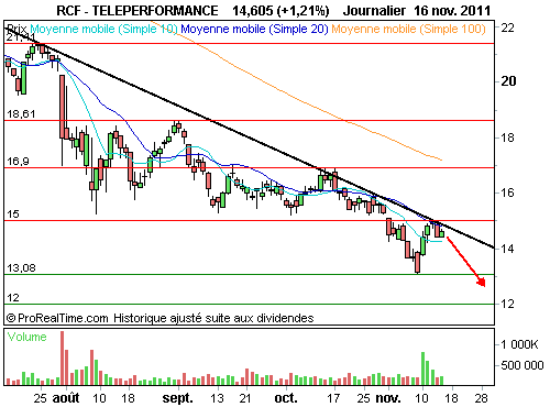 TELEPERFORMANCE : Profil graphique lourdement baissier (©ProRealTime.com)