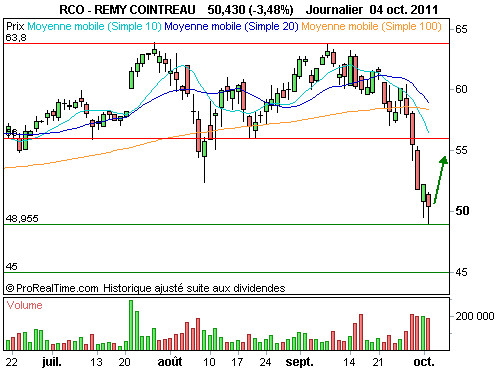 REMY COINTREAU : Rebond technique à anticiper (©ProRealTime.com)