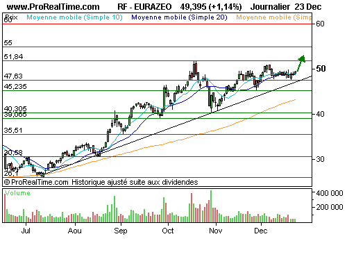 EURAZEO : Trend is your friend, dit l'adage (©ProRealTime.com)