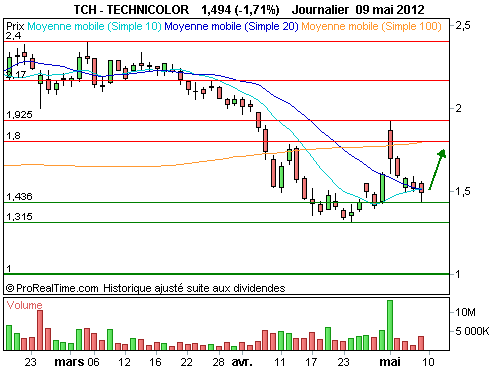 TECHNICOLOR : Rebond en cours de formation (©ProRealTime.com)