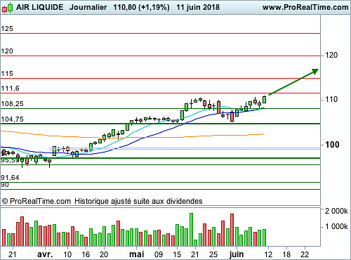 AIR LIQUIDE : Encore du potentiel (©ProRealTime.com)