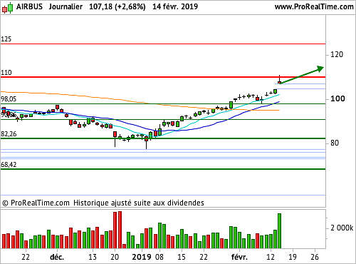 AIRBUS GROUP : Opération de swing trading (©ProRealTime.com)