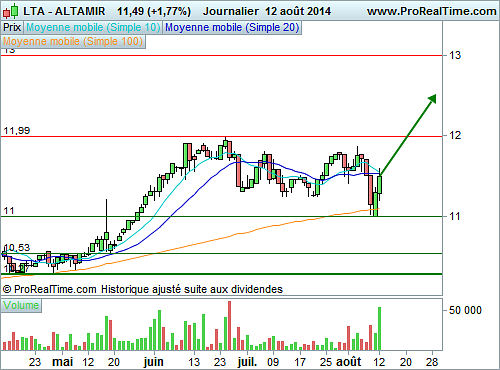 ALTAMIR : Encore du potentiel (©ProRealTime.com)