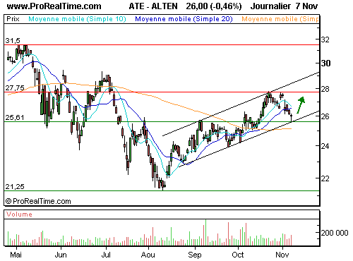 ALTEN : Bon timing pour un rebond (©ProRealTime.com)
