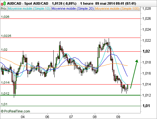 AUD/CAD : Point bas, opportunité de long (©ProRealTime.com)