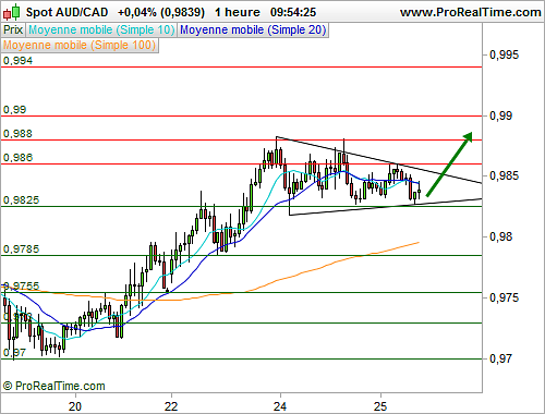 AUD/CAD : Une formation graphique en triangle (©ProRealTime.com)