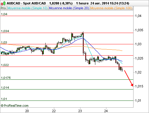 AUD/CAD : Vers une poursuite de la correction (©ProRealTime.com)