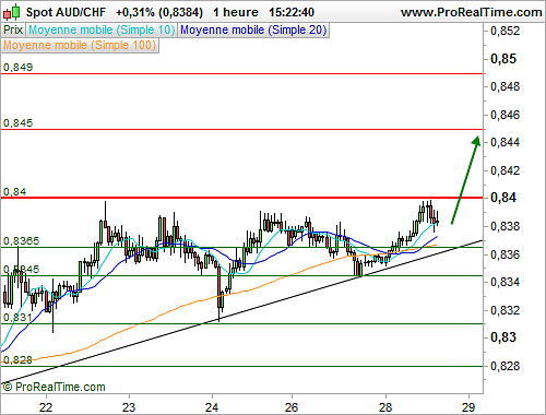 AUD/CHF : Une sortie de triangle à anticiper (©ProRealTime.com)