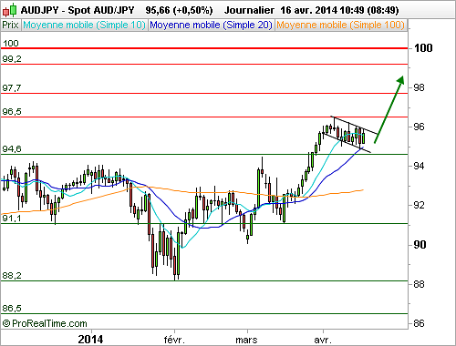 AUD/JPY : L'analyse technique délivre un message positif (©ProRealTime.com)