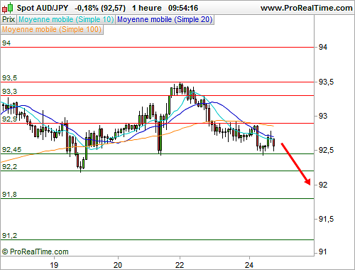 AUD/JPY : Vers une poursuite de la correction à court terme (©ProRealTime.com)