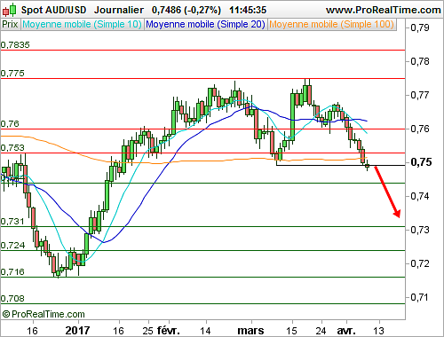 AUD/USD : Validation d'une figure de retournement (©ProRealTime.com)
