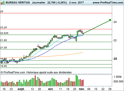 bureau veritas pullback tr s net opportunit l 39 achat trading sat. Black Bedroom Furniture Sets. Home Design Ideas