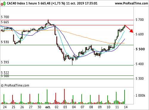 CAC 40 : Un accord commercial partiel, source de soulagement