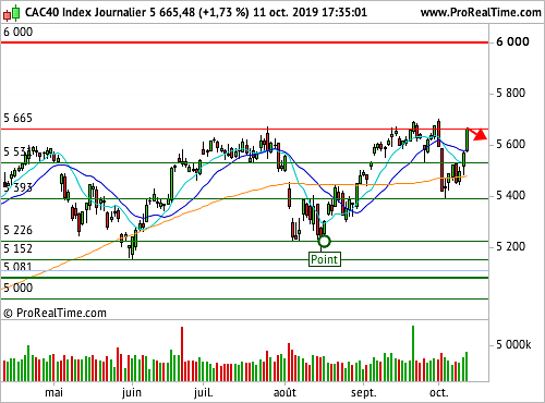 CAC 40 : Un accord commercial partiel, source de soulagement (©ProRealTime.com)