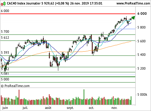 CAC 40 : Un optimisme inoxydable (©ProRealTime.com)