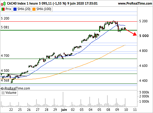 CAC 40 : Prudence palpable avant le FOMC (©ProRealTime.com)