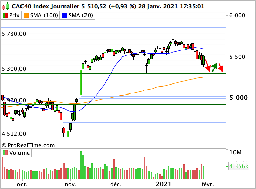 cac 40 a 20210129083834 - CAC 40: Market psychology becomes tormented